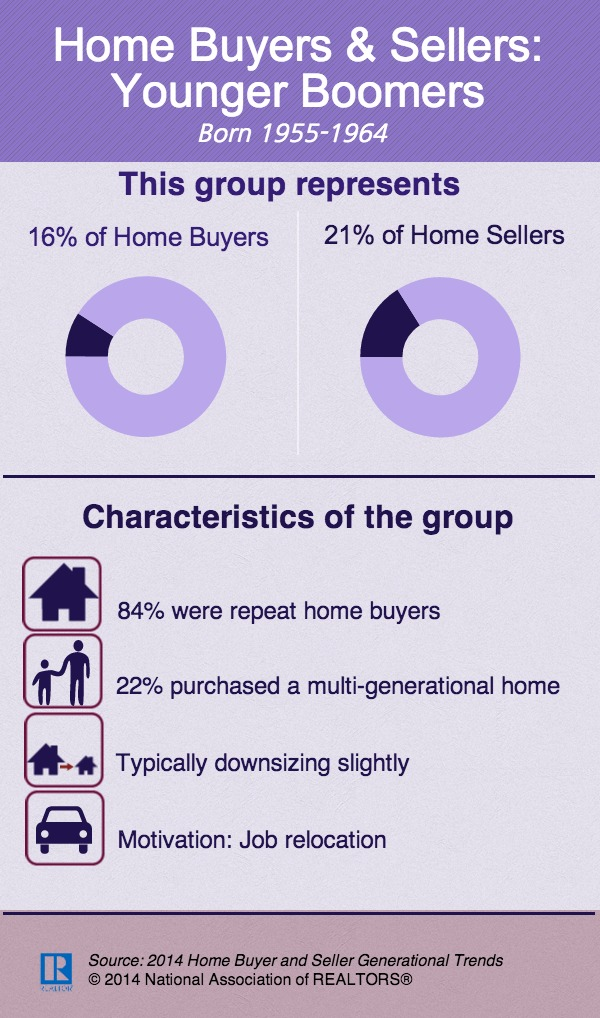 home-buyers-and-sellers-younger-boomers-infographic-2014-06-04